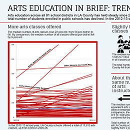 Arts Education Brief: Trends Since 2005